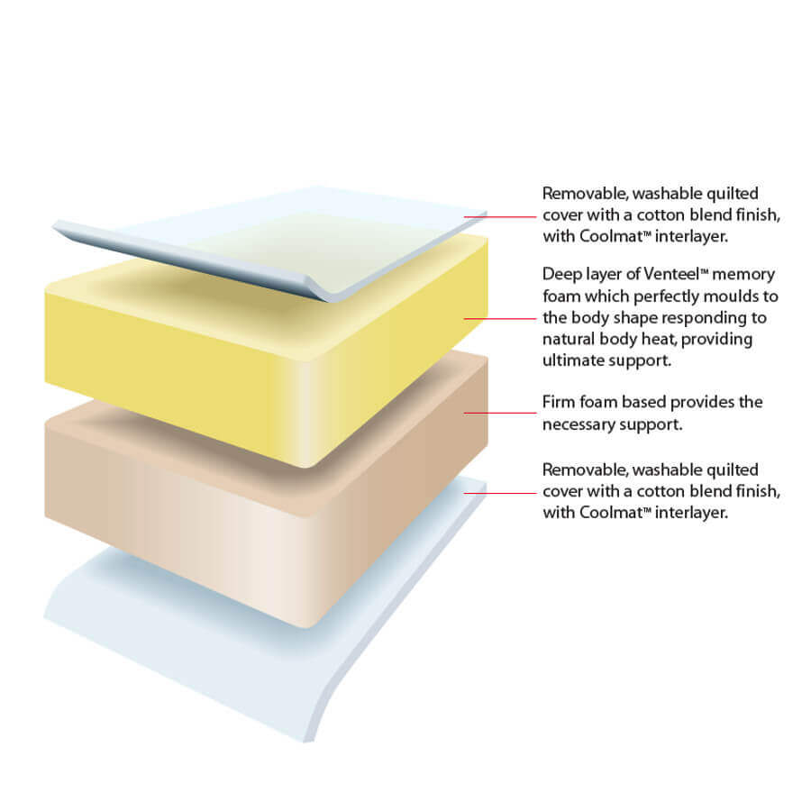 Structure-of-Balmoral-Memory-Extra-Mattress-tpng.jpg