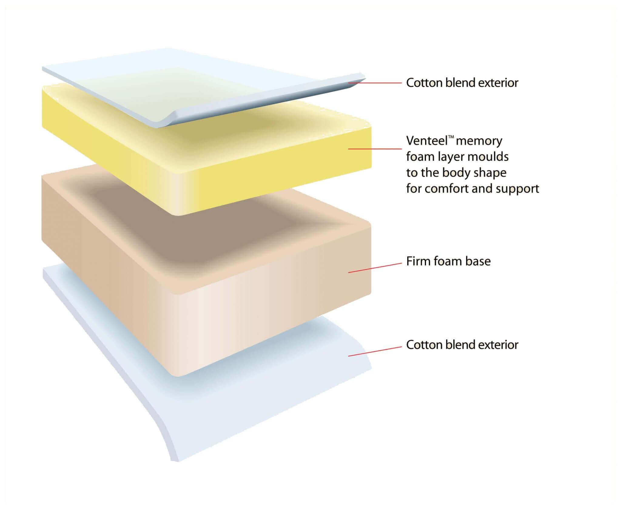 Structure-of-Windsor-Memory-Foam-Mattress-tpng.jpg