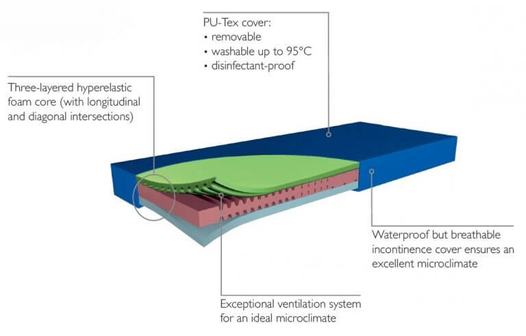 Structure-of-hyperfoam-mattress-tpng.jpg